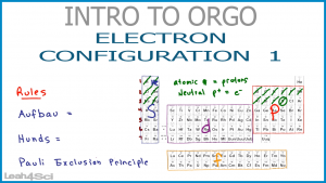 Electron Configuration by periodic table Leah Fisch Orgo Video