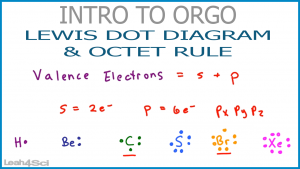 Lewis Dot Structure Video Orgo Leah Fisch