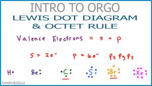 Lewis Dot Structure Video Orgo Leah Fisch