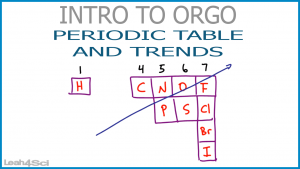 Periodic Table and Trends Leah Fisch Orgo Video