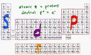 Electron configuration tutorial part 1 organic chemistry tutorial electron configuration via periodic table for organic chemistry vid urtaz
