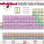 Leah4sci Periodic table download free