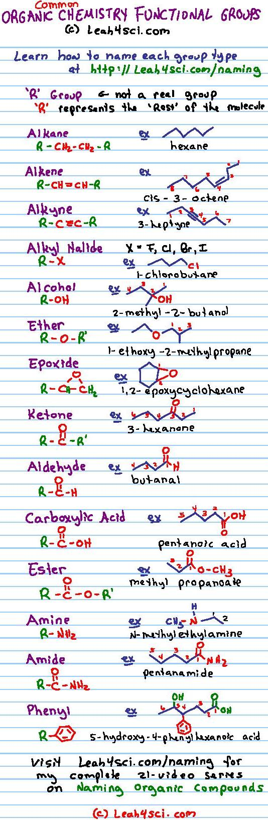organic chemistry functional groups guide