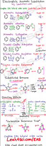 Organic Chemistry EAS Electrophilic Aromatic Substitution Cheat Sheet