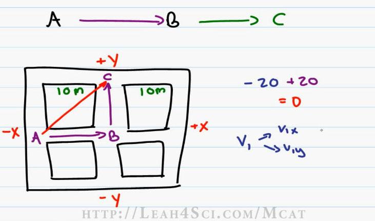 MCAT Physics P3_scap3