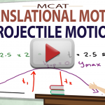 Projectile Motion in MCAT Kinematics Translational Motion Video by Leah4sci