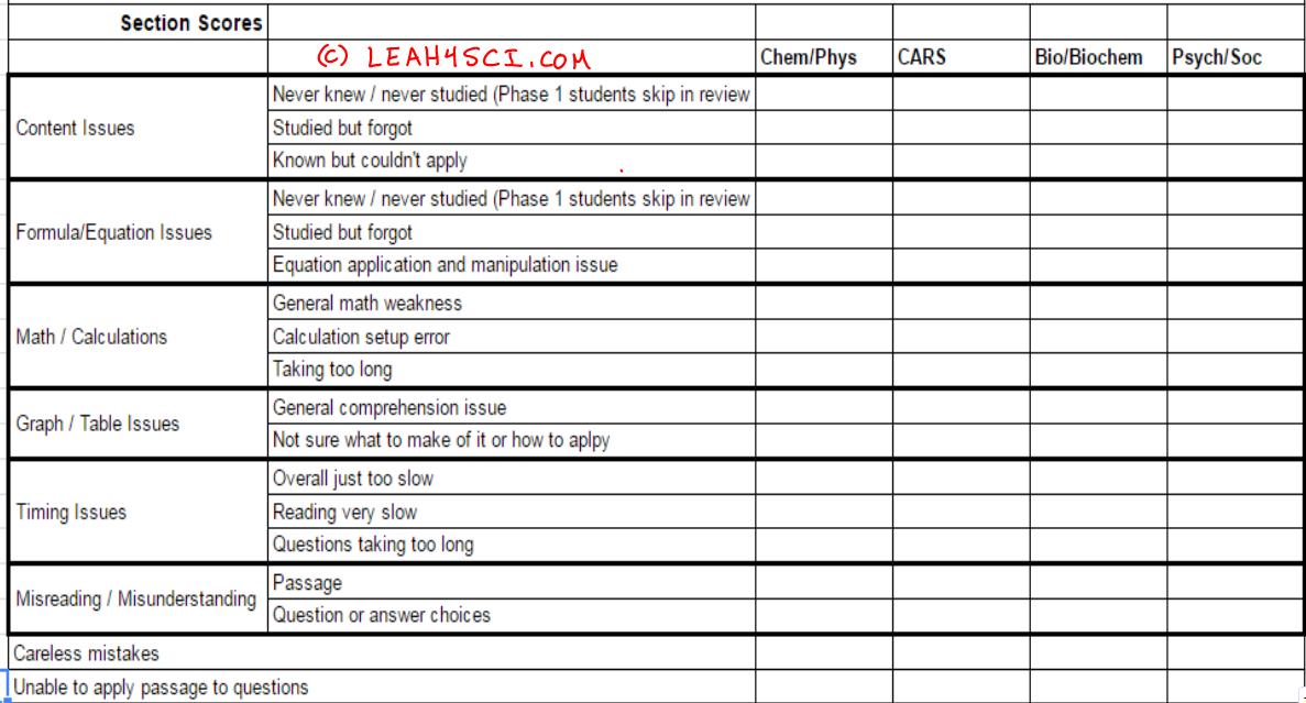 MCAT Full Length Practice Exam Review Table Breakdown Leah4sci