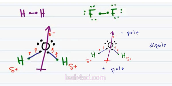how to know if ionic polar non polar covalent