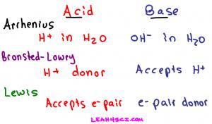 Arrhenius Bronsted-Lowry Lewis Acids and Bases