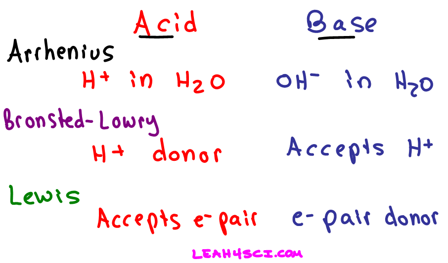 Definitions of Arrhenius, Bronsted-Lowry, and Lewis Acids ...