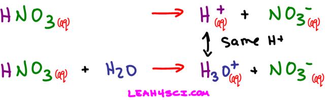 HNO3 H+ NO3- Nitric Acid Dissociation Equation