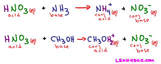 HNO3 dissociation in NH3 and CH3OH
