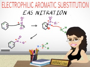 Aromatic nitration mechanism for electrophilic aromatic substitution