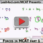 Forces in MCAT Physics Introduction