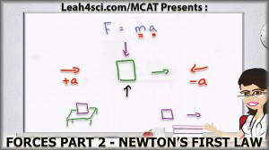 Newtons First Law in MCAT Physics Forces