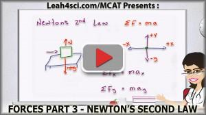 Newton's second Law MCAT Physics Forces Vid 3