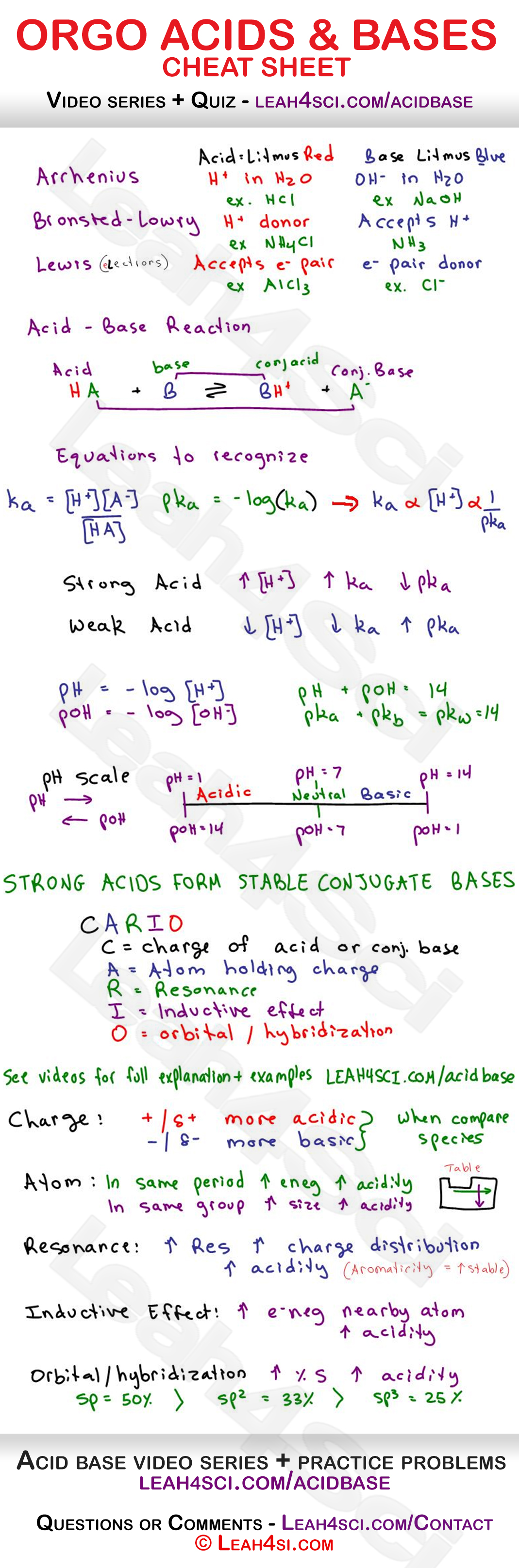 Acids and Bases in Organic Chemistry Cheat Sheet Study Guide -