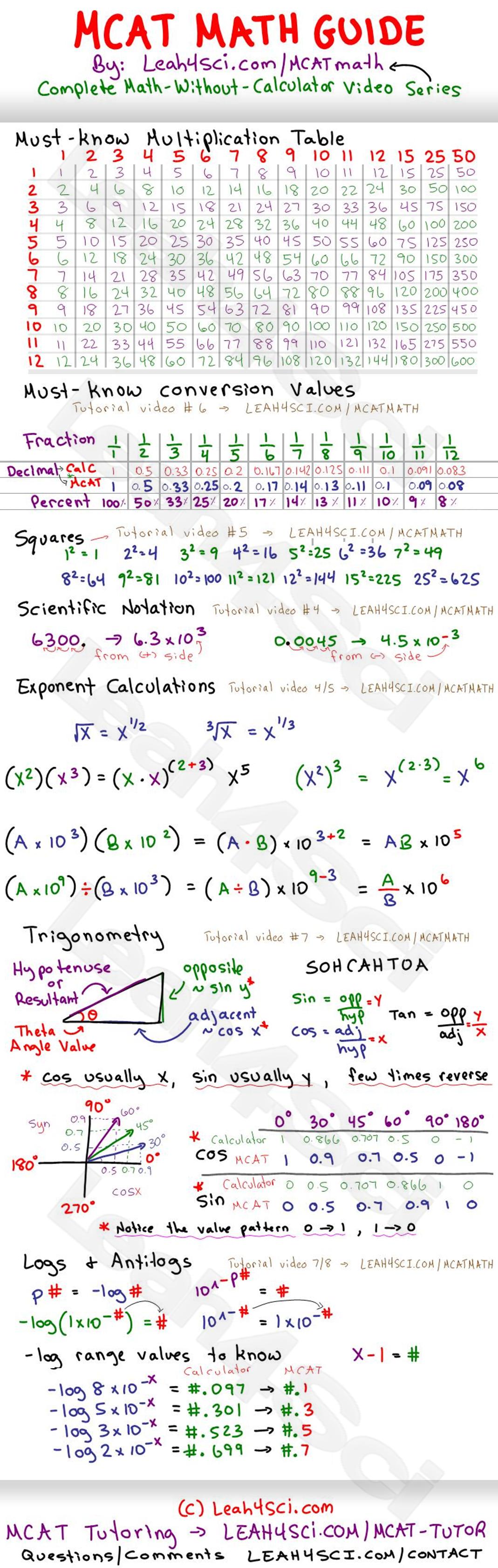mcat-math-study-guide-cheat-sheet-by-leah4sci