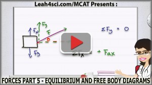MCAT force equilibrium and free body diagrams physics video