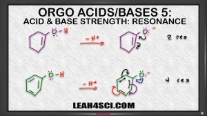 effect of resonance on ranking acids and bases in organic chemistry