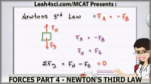 newtons third law of motion in mcat physics forces leah fisch
