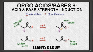 inductive effect on acid base strength in organic chemistry