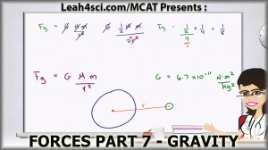 Gravity Force in MCAT Physics tutorial video by Leah4sci