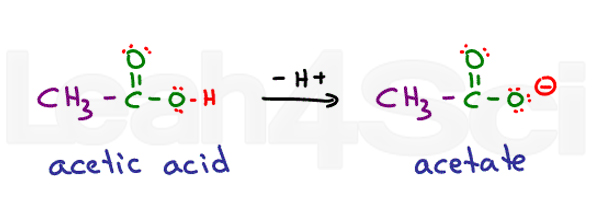 acetic acid to acetate deprotonation reaction