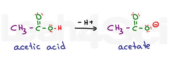 acetic acid to acetate deprotonation reaction