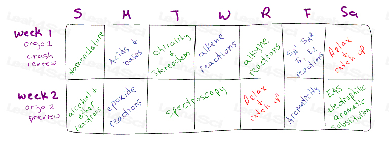 Orgo 2 preview calendar 2 weeks