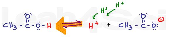 acetic acid left shift in low ph