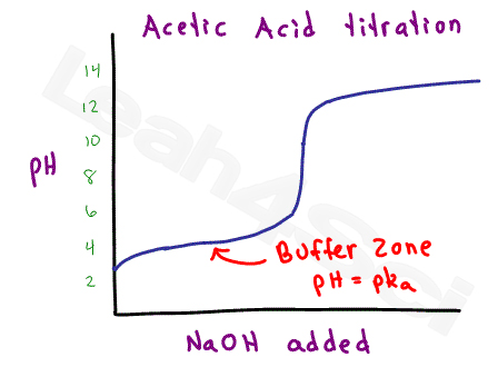 acetic acid titration curve with buffer zone