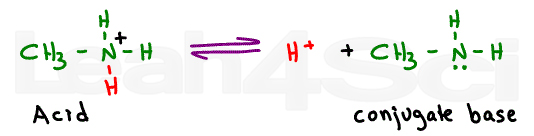 methylamine acid conjugate base equilibrium reaction