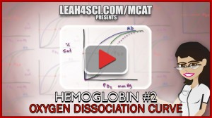 oxyhemoglobin dissociation curve tutorial video