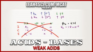 pH and Ka for Weak Acids NO ICE TABLE in MCAT Chemistry vid 4