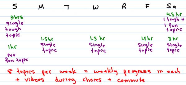 Sample MCAT study schedule by Leah Fisch