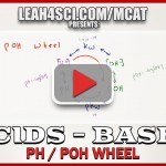 pH pOH Wheel Acid Base Calculations in MCAT Chemistry tutorial video