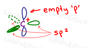 carbocation sp2 trigonal planar with empty p orbital