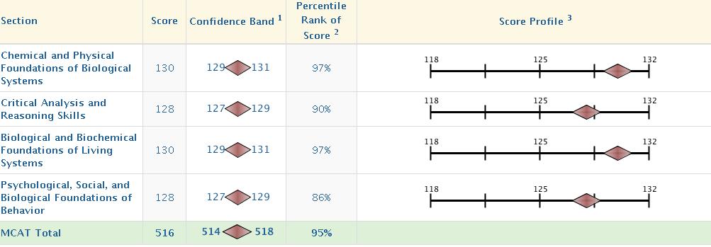 MCAT Score Percentil and Confidence Bands