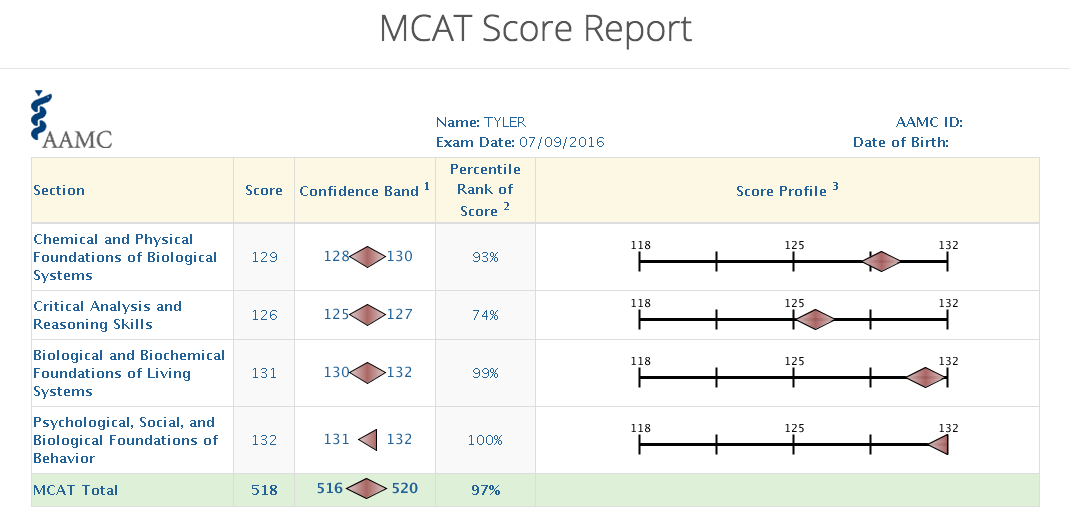 mcat essay scoring scale Scoring of the writing sample - mcat prepnet each of your essays will be read and scored by two different readers on a six-point scale the readers are looking for.