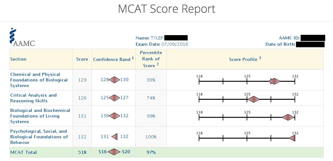 Tyler's MCAT SCORE REPORT