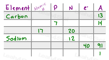 Fill in chart for practicing neutral element Orgo info