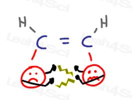 Cis alkene unstable high energy