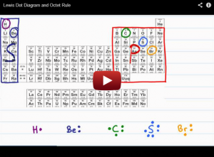 Intro to Orgo Lewis Dot Diagram and Octet Rule