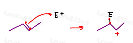 Alkene attacking removes pi electrons to form a carbocation