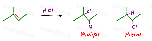 Markovnikov saw hydrohalogenation with asymmetric alkene yields halogen addition to more substituted carbon