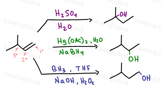 There are obvious direction reactions in organic synthesis but what if you didn't think of these