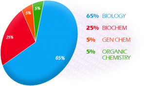 Biological and Biochemical Foundations of Living Systems breakdown on the MCAT