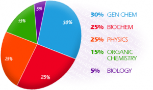 Chemical and physical Foundations of Biological Systems breakdown on the MCAT