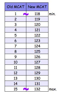 Old MCAT versus New MCAT scores